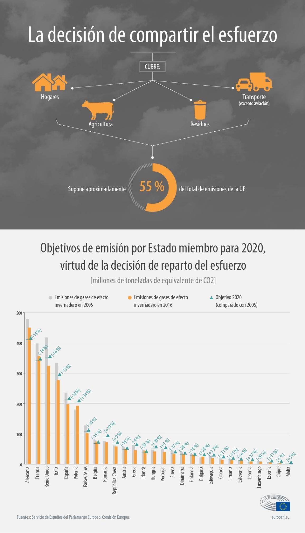 Infografía: objetivos de emisión por Estado miembro