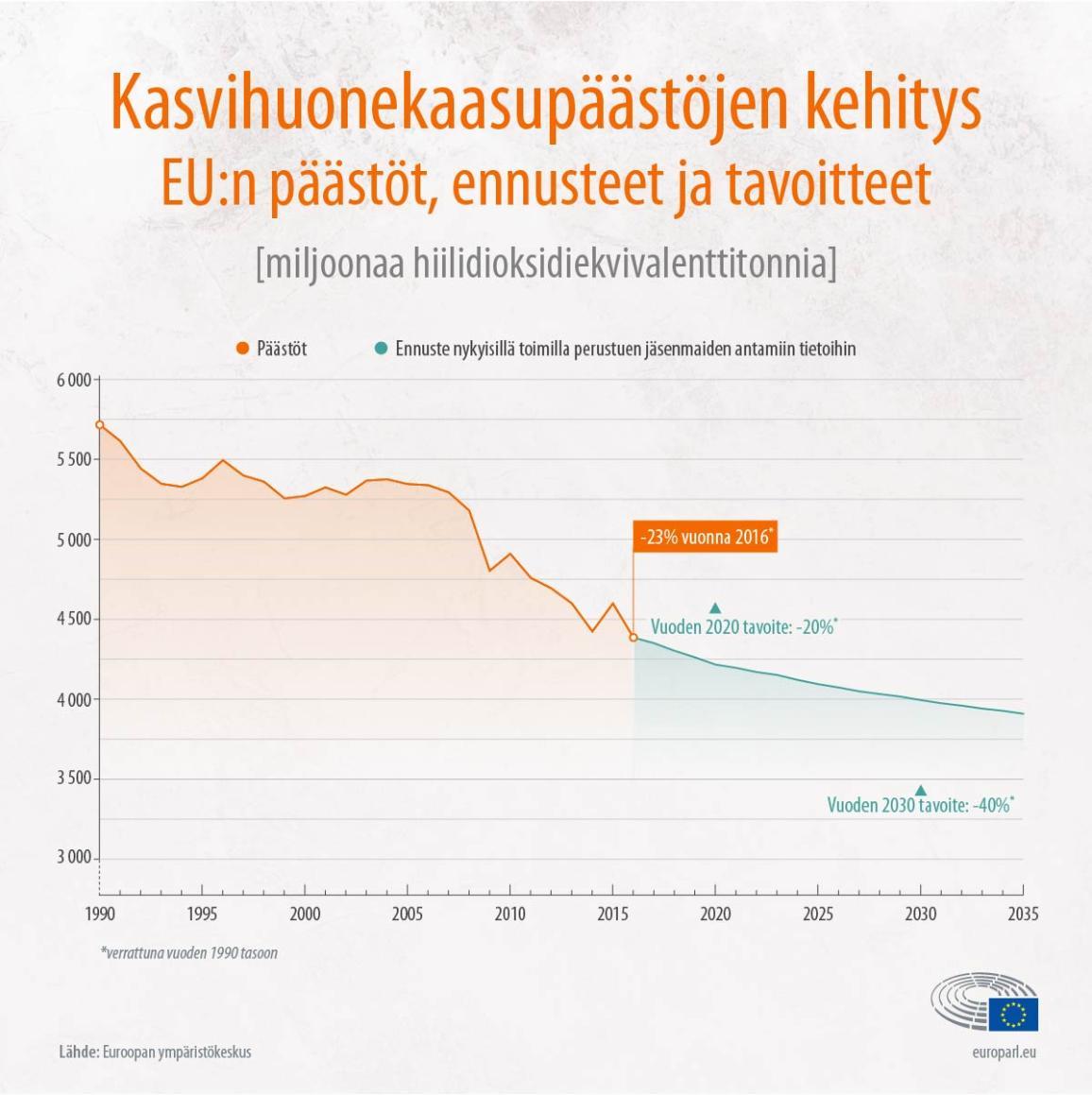 EU:n kasvihuonekaasupäästöjen kehitys vuodesta 1990 tähän päivään sekä ennuste tuleville vuosille.