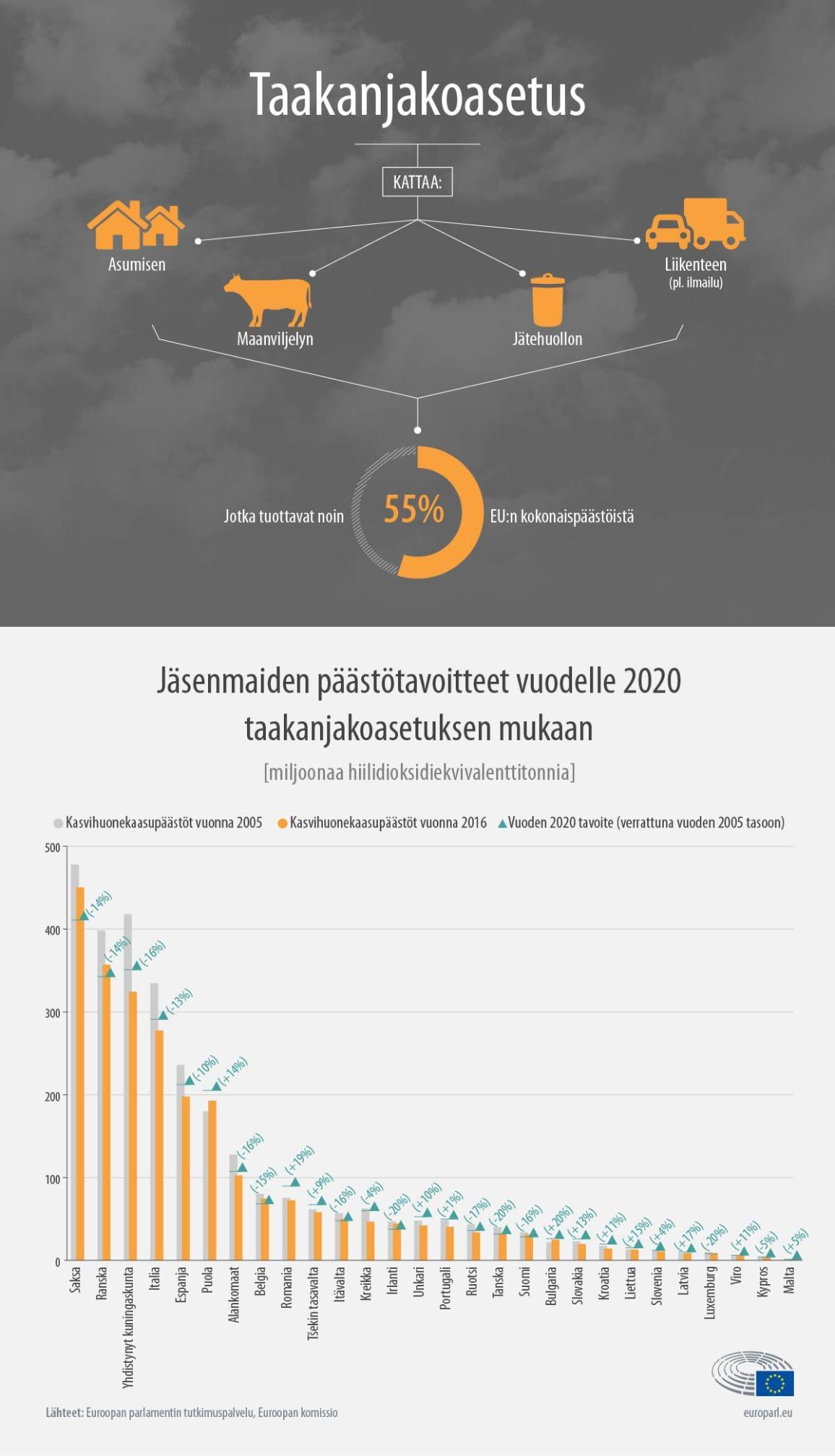 Taakanjakoasetuksessa sovitut kansalliset päästövähennystavoitteet