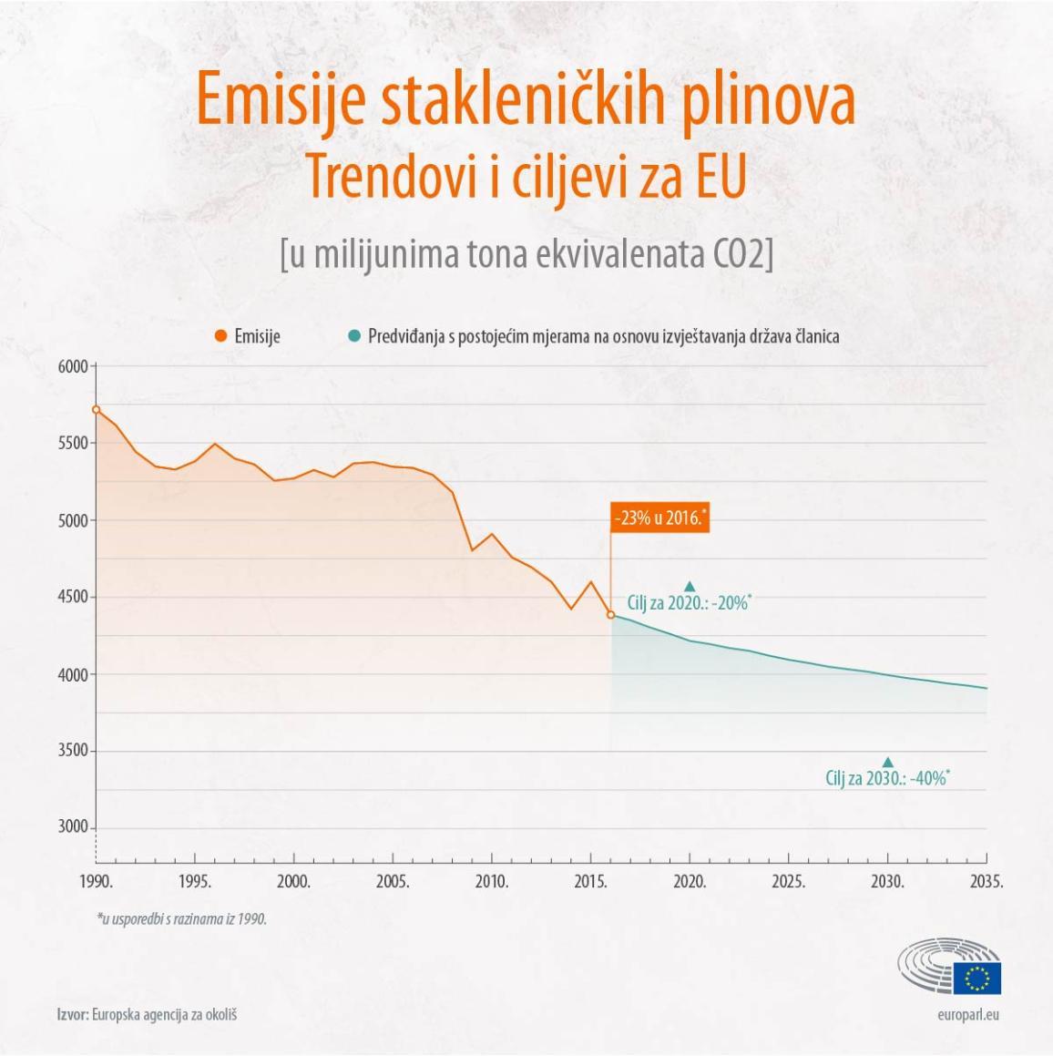 emission EU targets