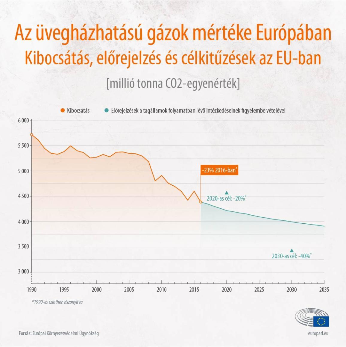 Infografika az üvegházhatású gázok kibocsátásáról az EU-ban