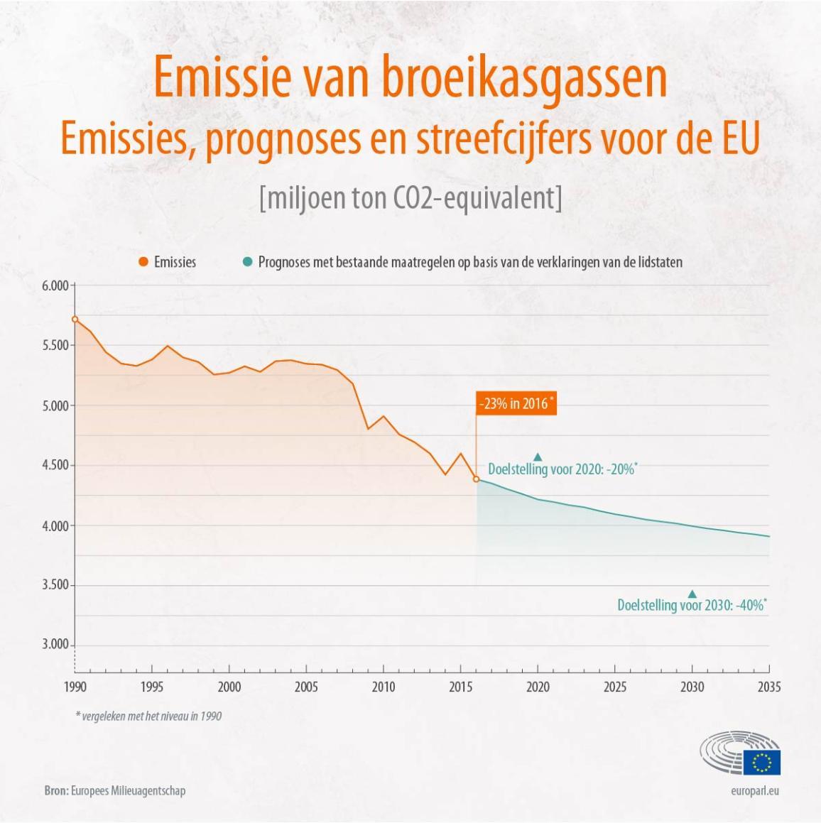 Ligt de EU op schema om haar doelstellingen te halen?