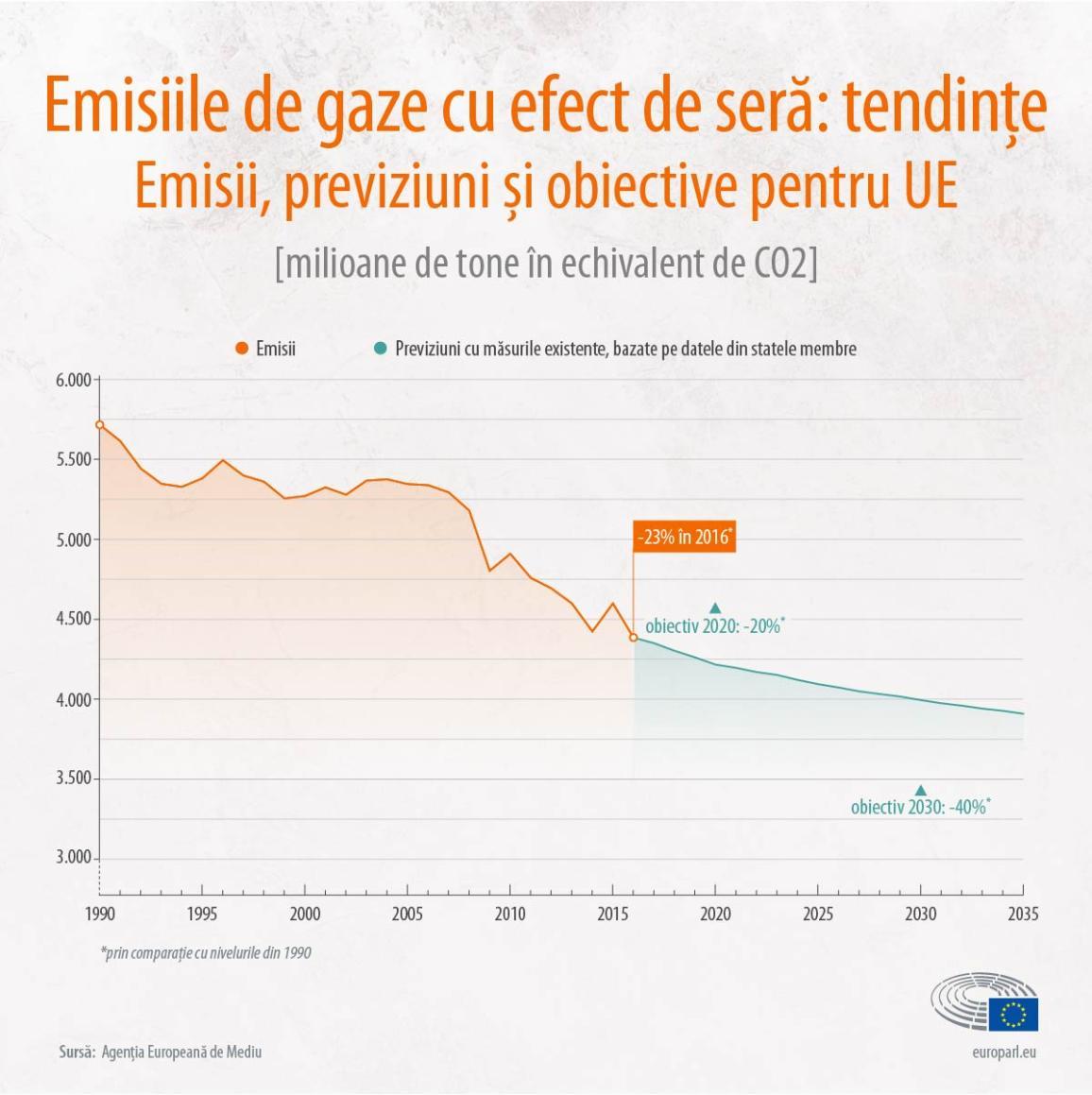 Emisiile de gaze cu efect de seră: tendințe.