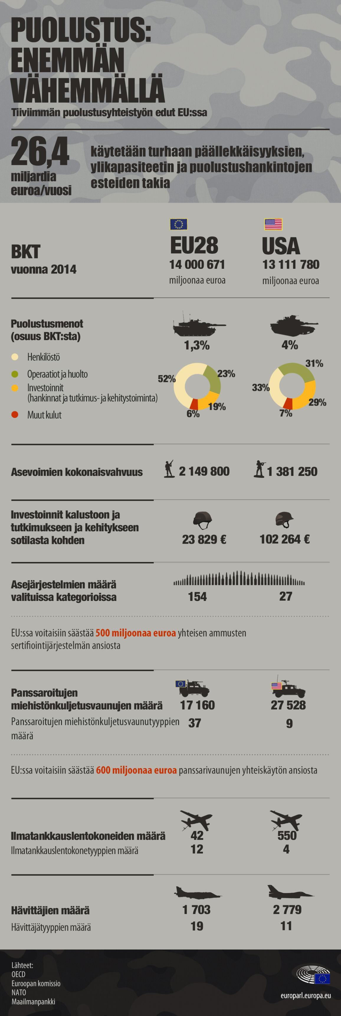 Infografiikka puolustusyhteistyön eduista EU:ssa