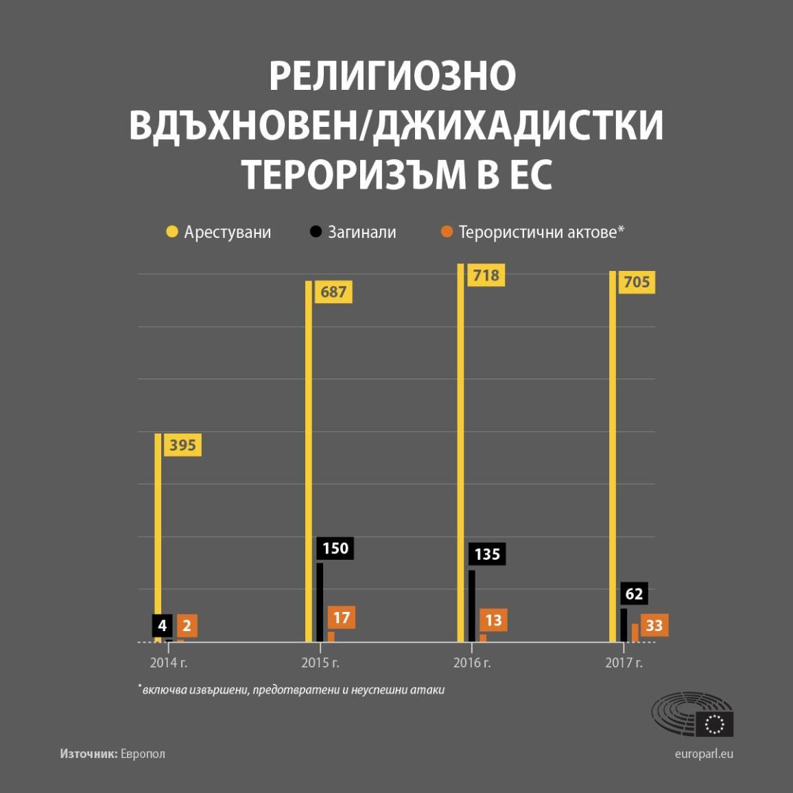 Инфографика: Терористични нападения и жертви