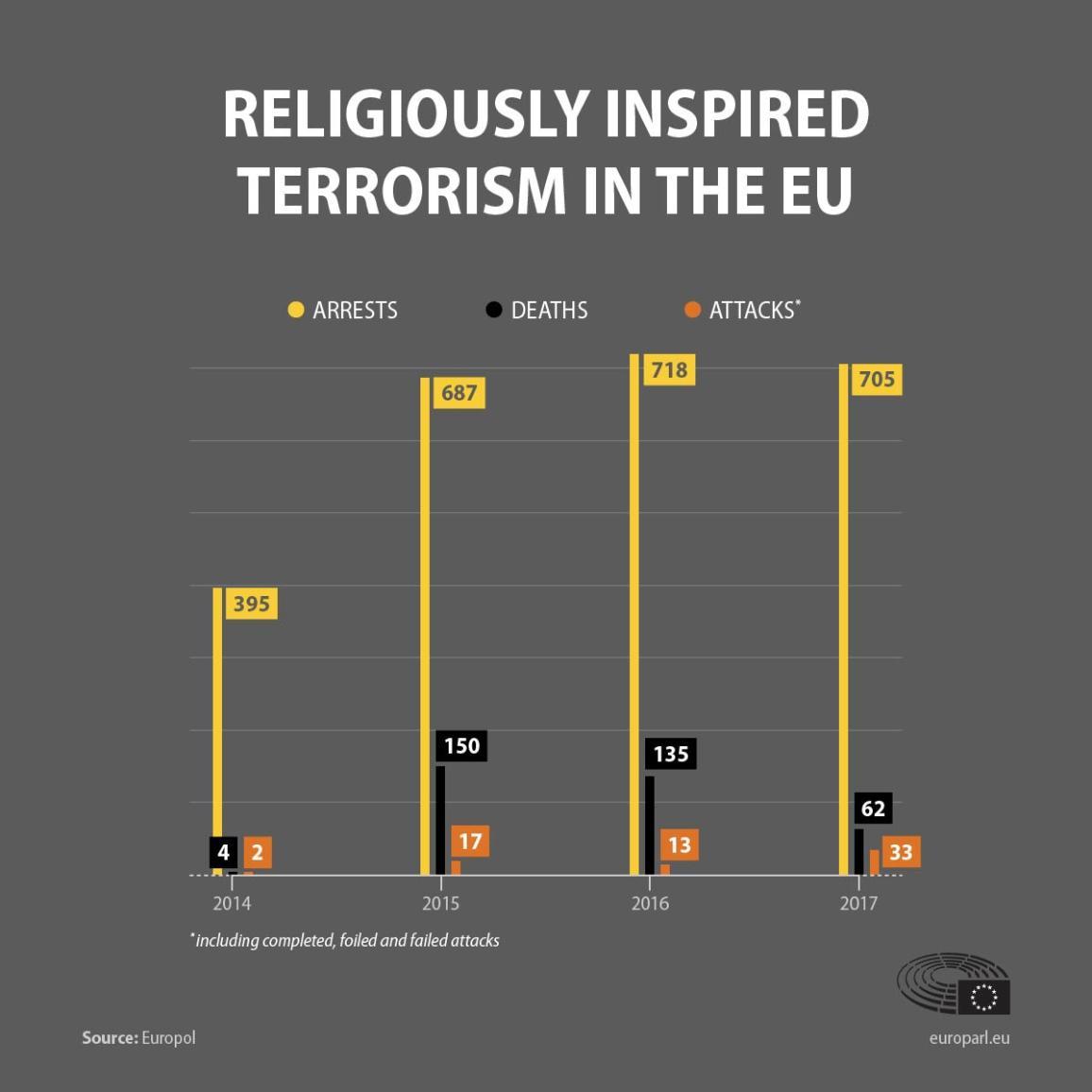 Gráfico que muestra la evolución de los ataques terroristas, muertes y arrestos en la UE en 2014-2017.