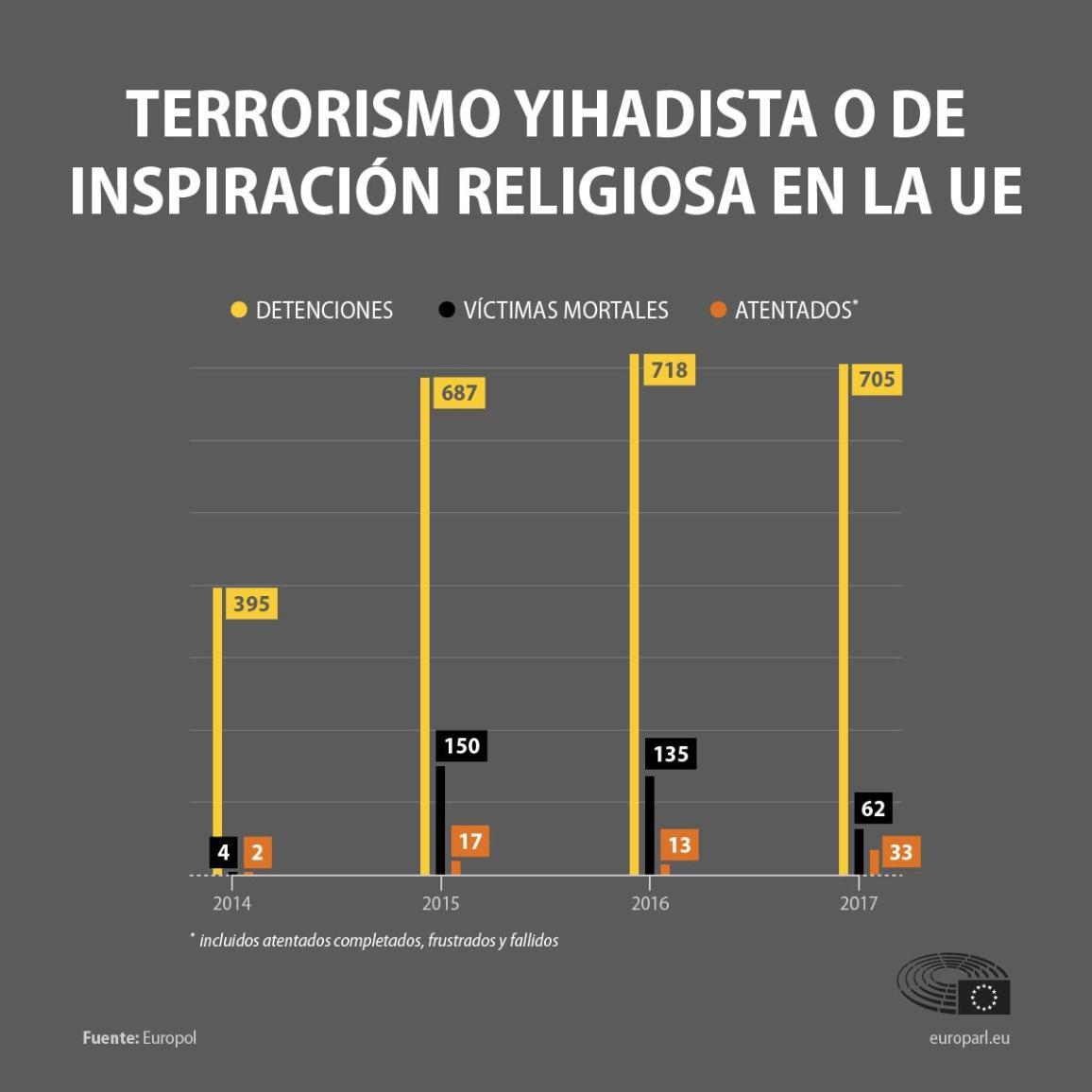 Gráfico sobre el terrorismo yihadista o de inspiración religiosa