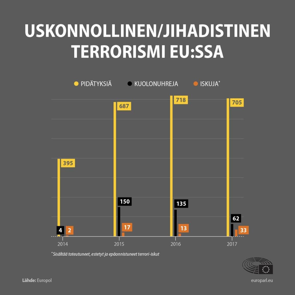Infografiikka: Uskonnollinen terrorismi EU:ssa