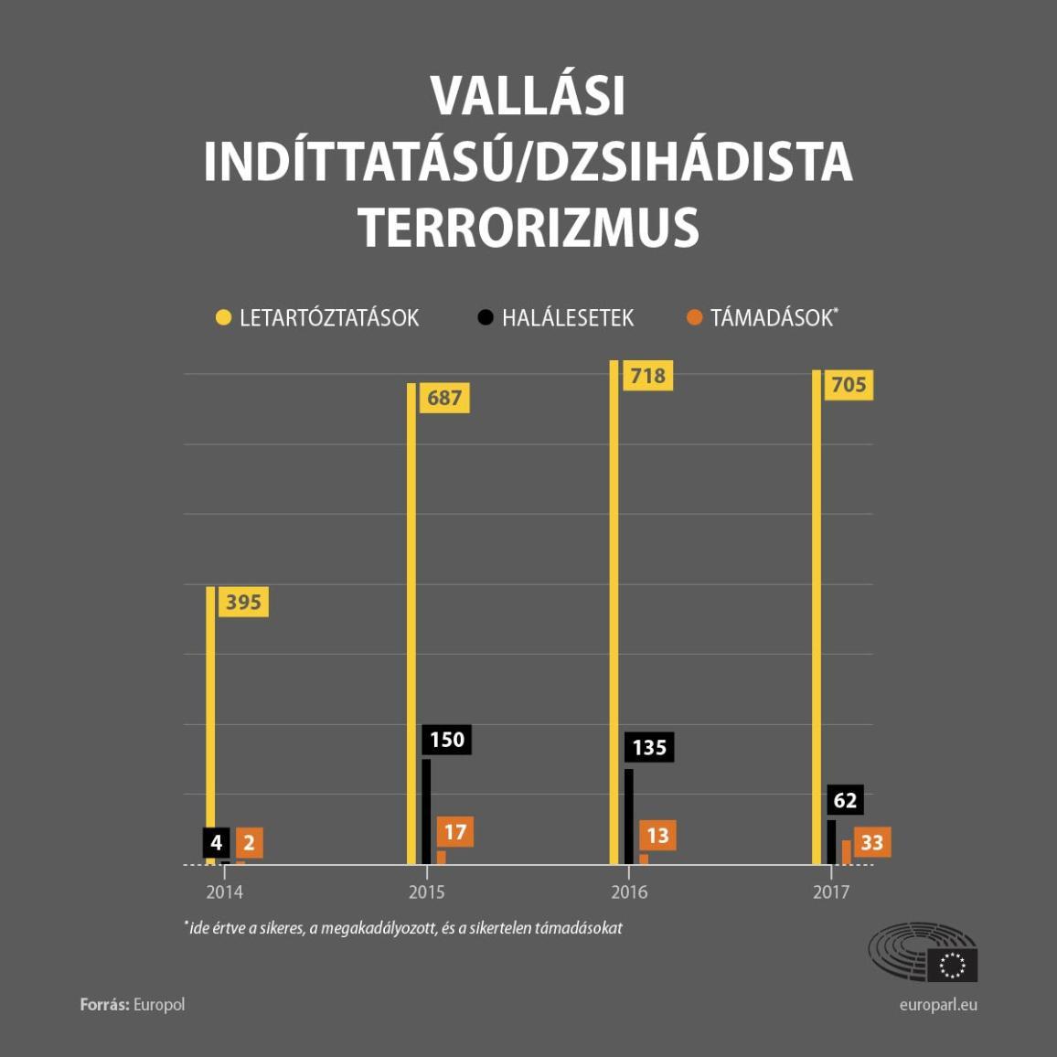 Infografika a vallási indíttatású, dzsihádista terrorizmusról az EU-ban