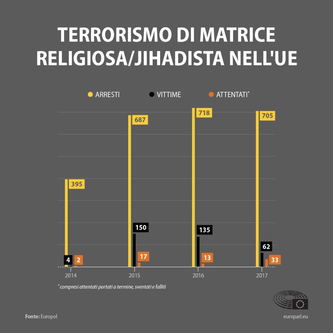 Negli ultimi anni in Europa si è assistito a un mutamento delle strategie e degli strumenti del terrorismo. Ecco i numeri  dal 2014 al 2017. Infografica.