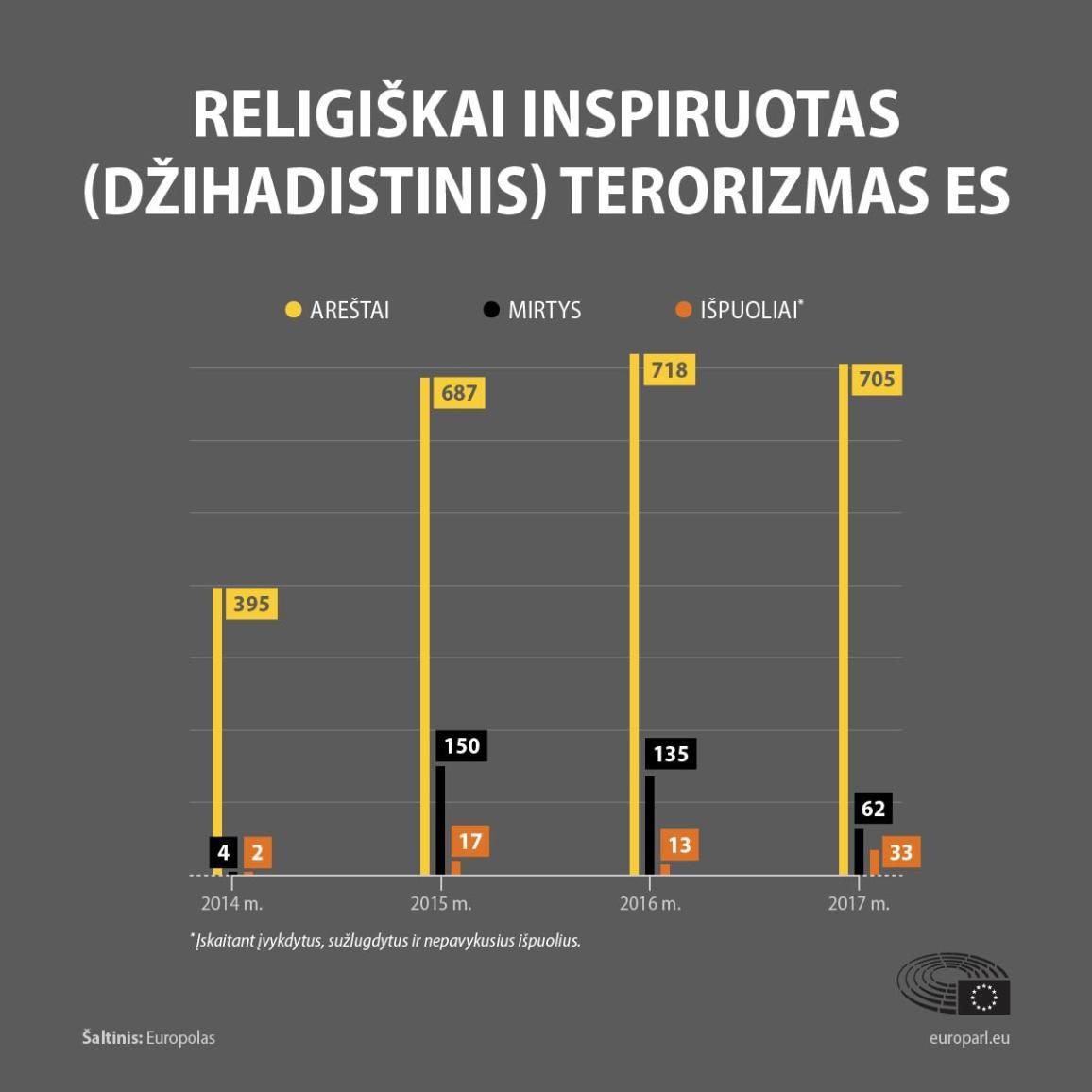 Grafikas, vaizduojantis teroro išpuolių skaičių