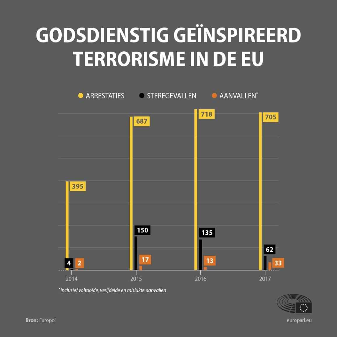 Infografiek over terrorisme in de EU.