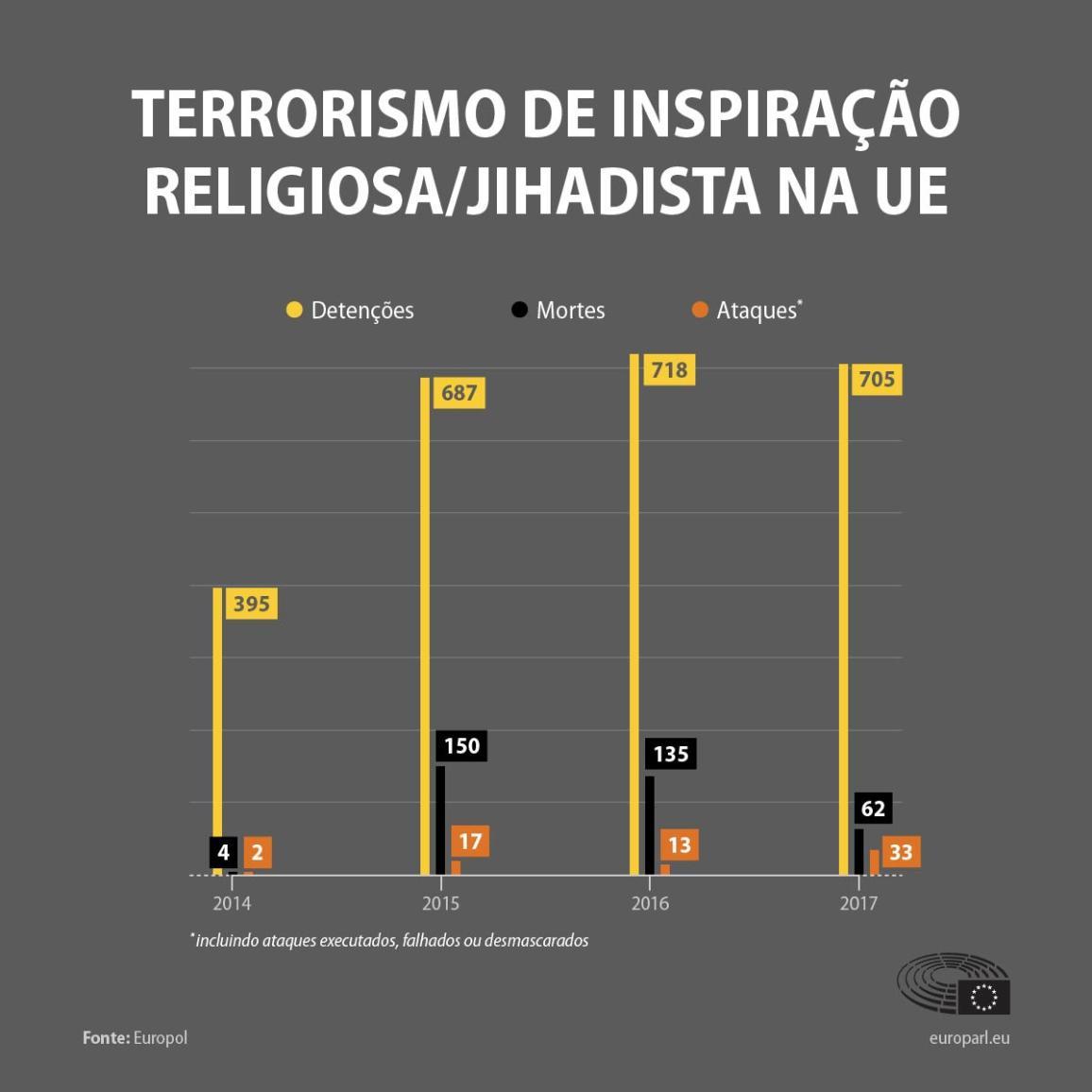 Infografia sobre o terrorismo.