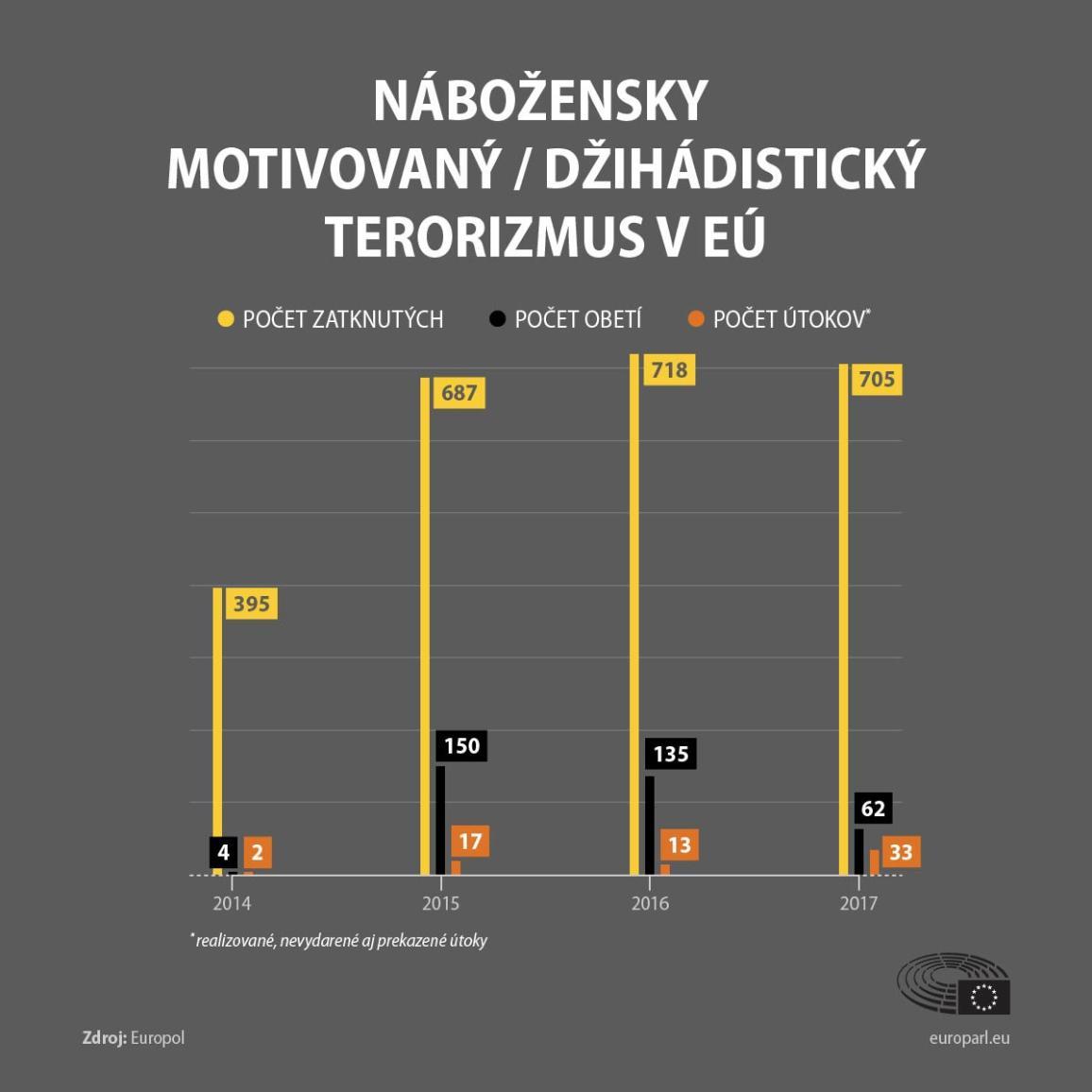 infografika o počtoch teroristických útokov a obetiach