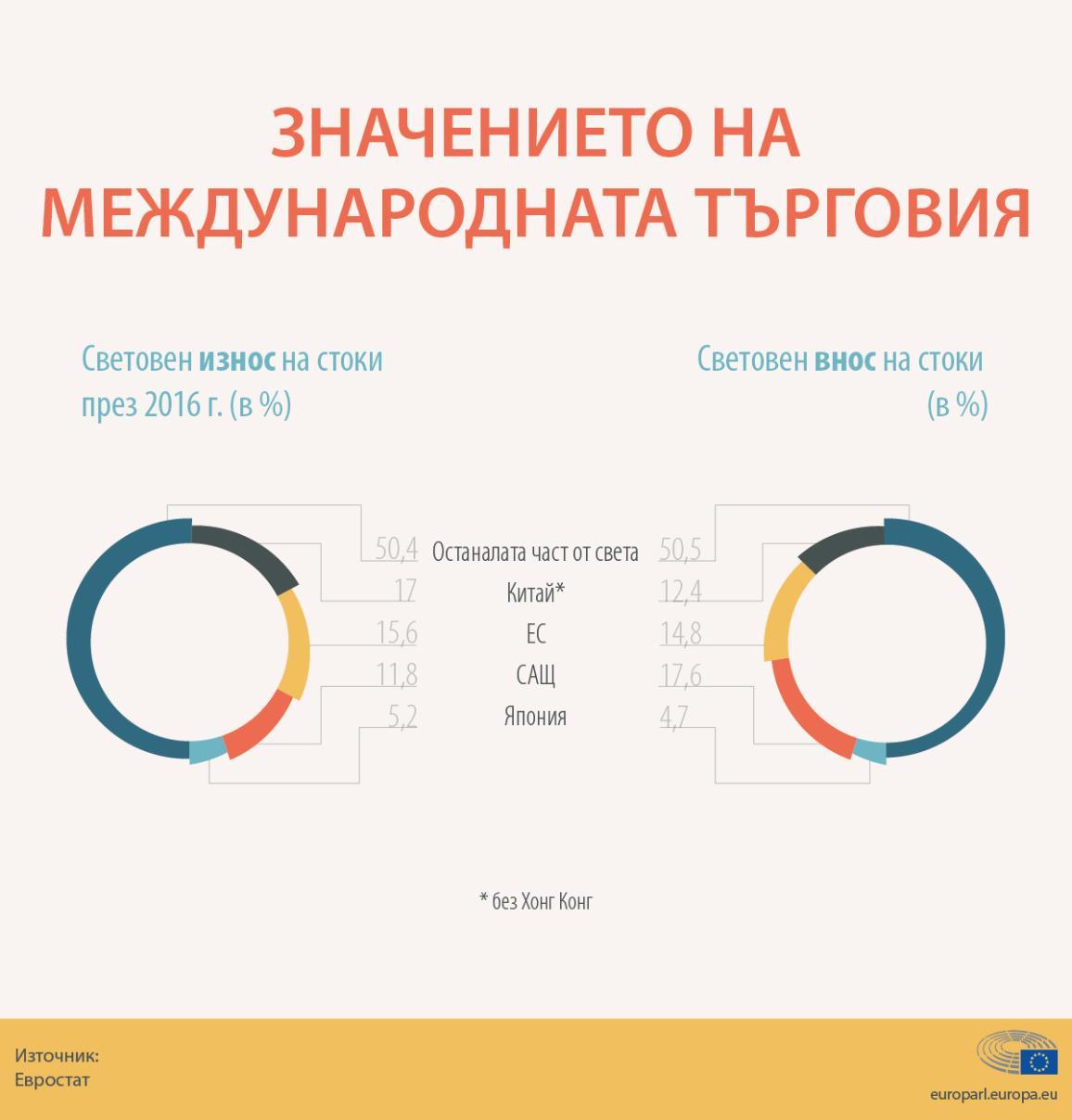 Инфографика: Дял на ЕС в световния износ и внос на стоки
