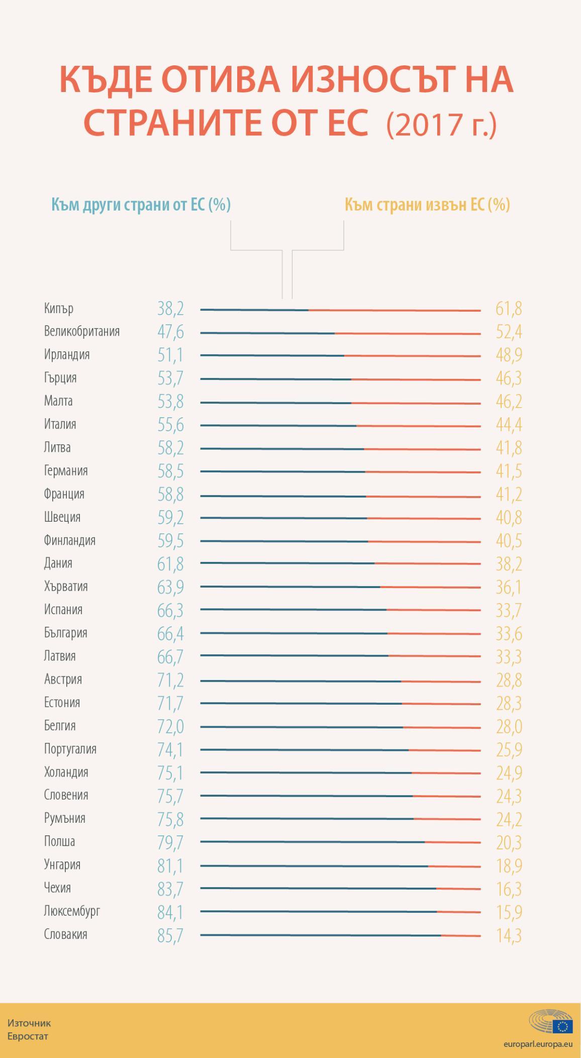 Инфографика: Дял на износа на страните в ЕС към европейския и световния пазар през 2017 г.