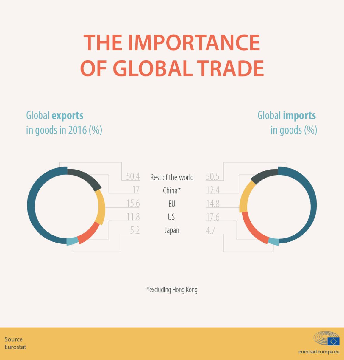 infographic on share of EU imports and exports in global trade in 2016