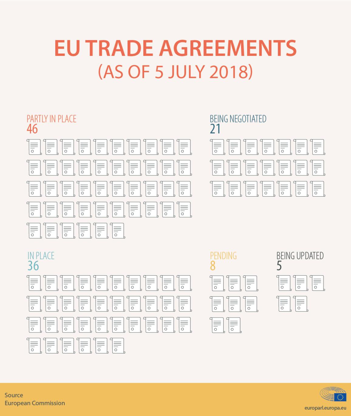 infographic on EU trade agreements in 2018
