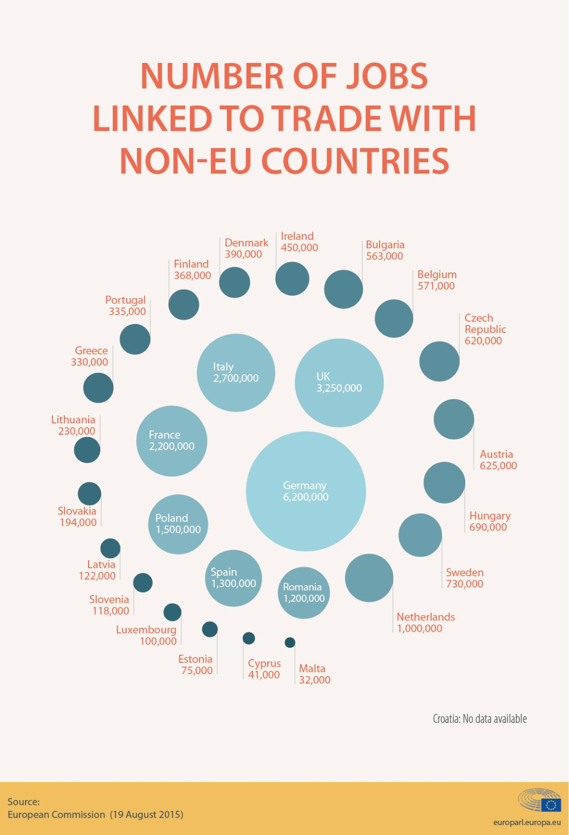 infographic on the number of EU jobs linked to trade with non-EU countries in 2015 (per country)