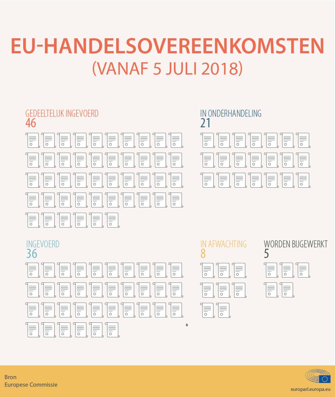 EU-handelsovereenkomsten