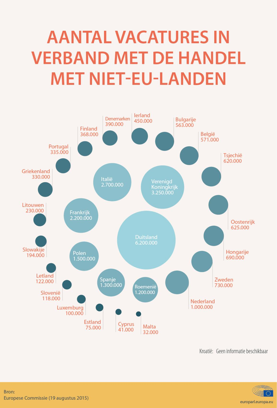 Infografiek over internationale handel
