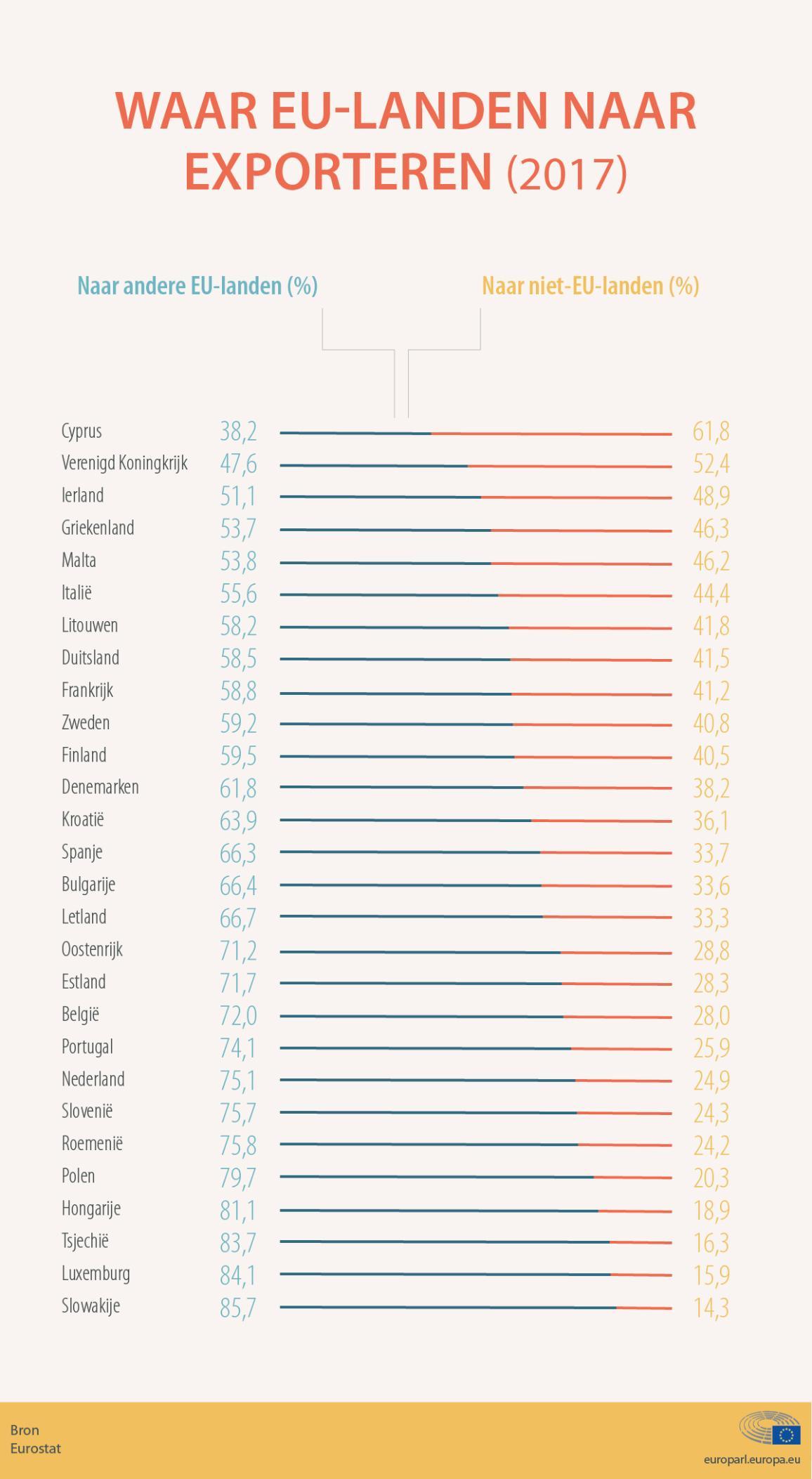 Export door de EU-lidstaten in 2017