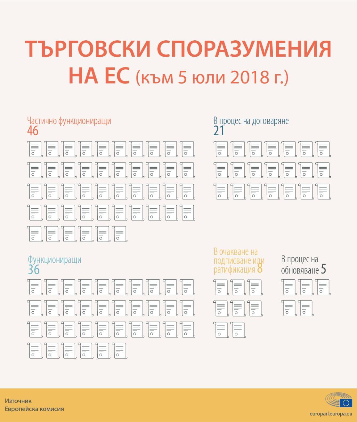Инфографика за търговските споразумения на ЕС през 2018 г.