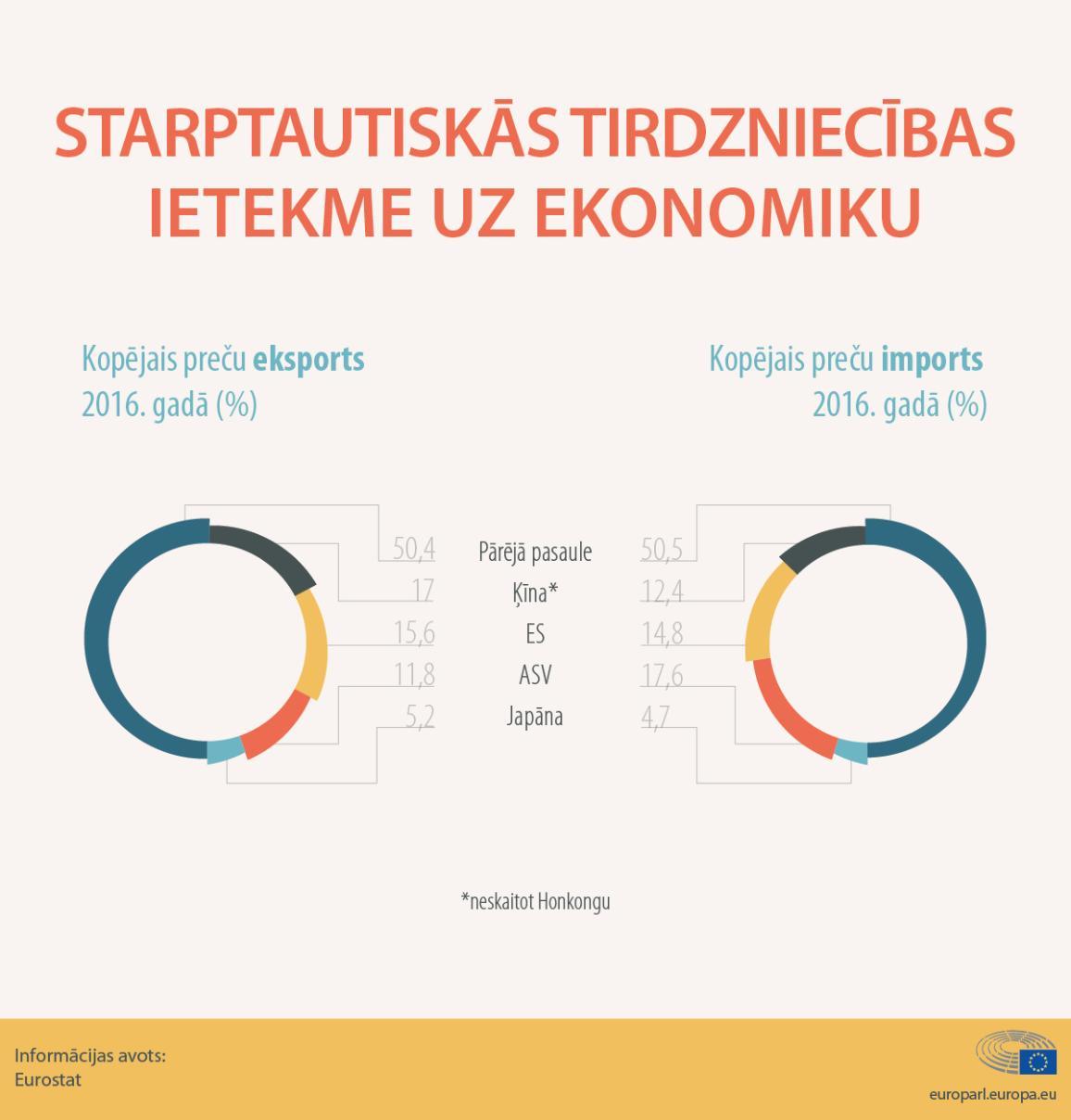 Infografika ilustrē, cik lielu daļu ieņem ES imports un eksports pasaules tirdzniecībā 2016. gadā.