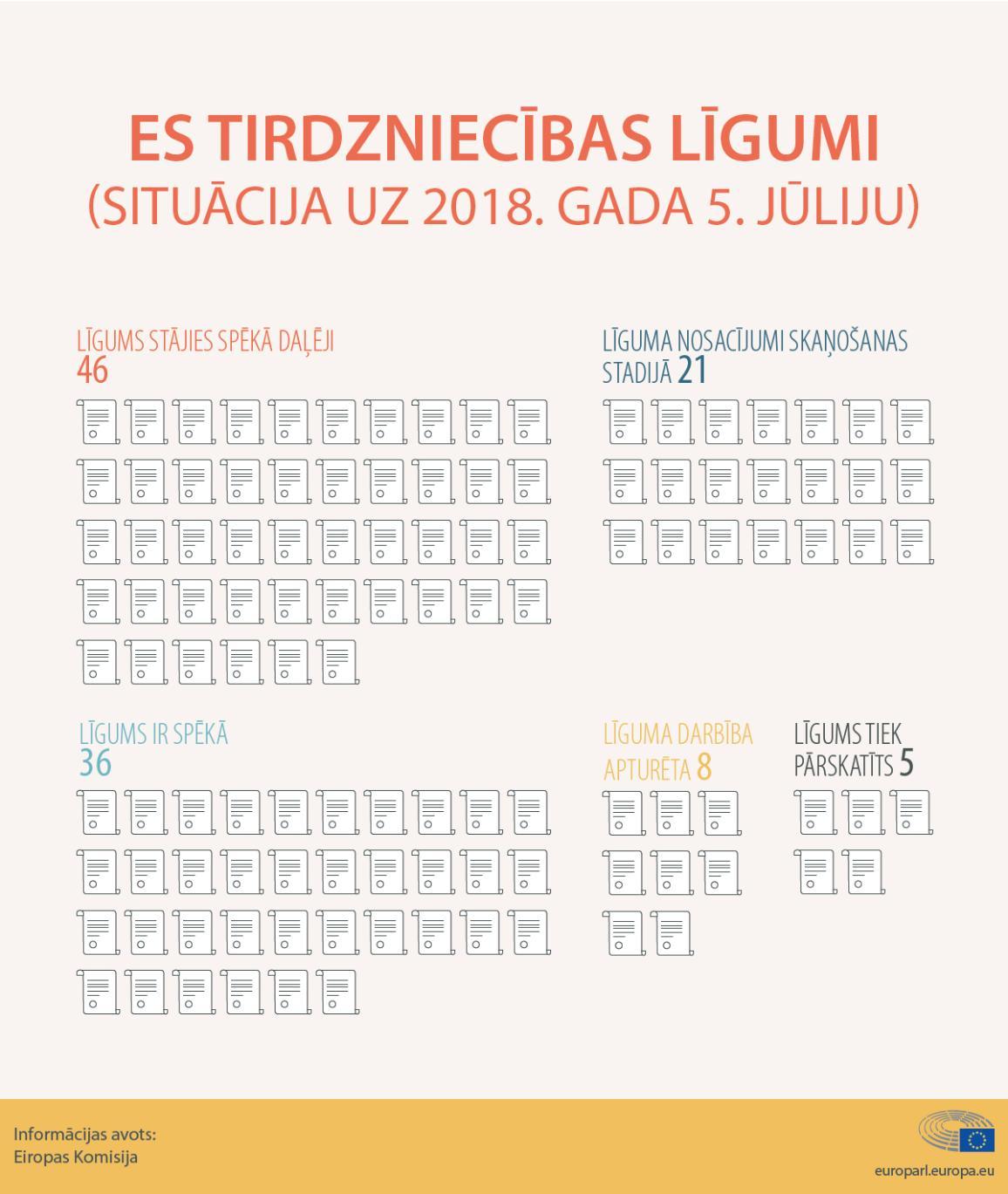 Infografikā apkopoti ES tirdzniecības līgumi, situācija 2018. gadā.