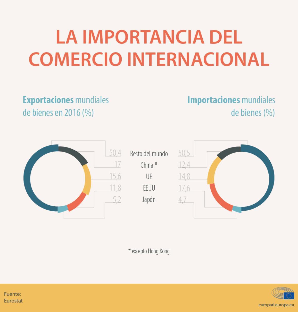 Cuota de importaciones y exportaciones de la UE en el comercio internacional en 2016
