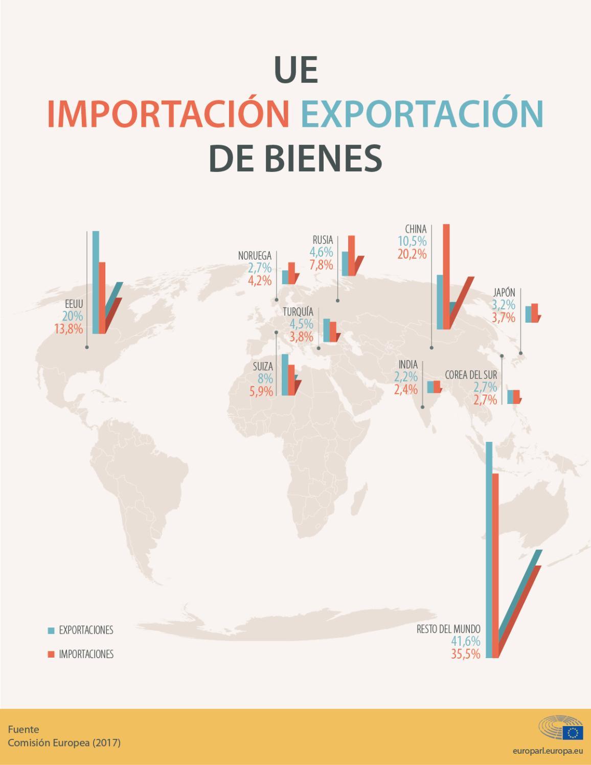 Infografía: importaciones y exportaciones de la UE en 2017.