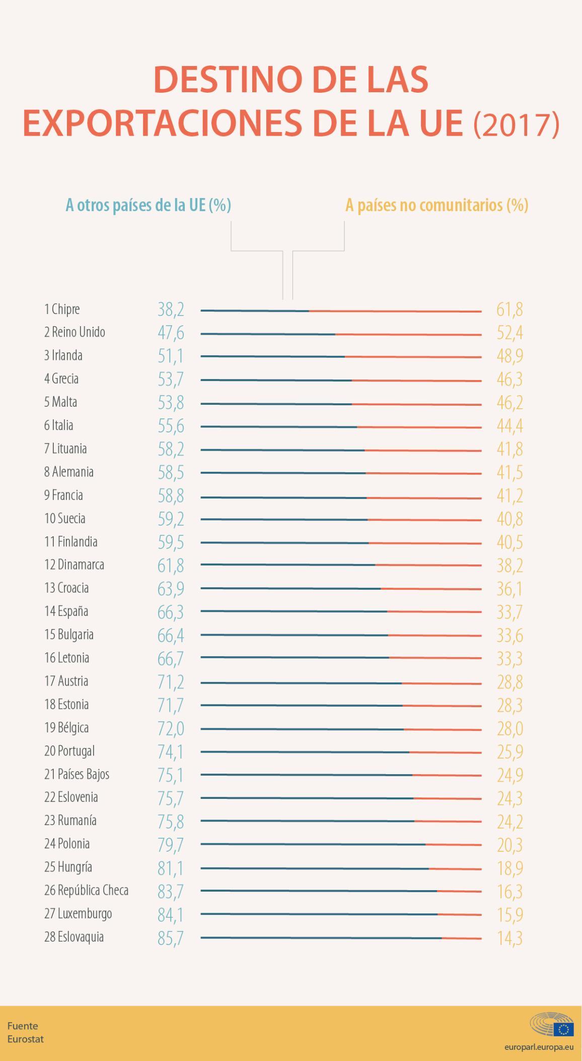 Infografía: exportaciones de los países de la UE a países miembros y terceros en 2017