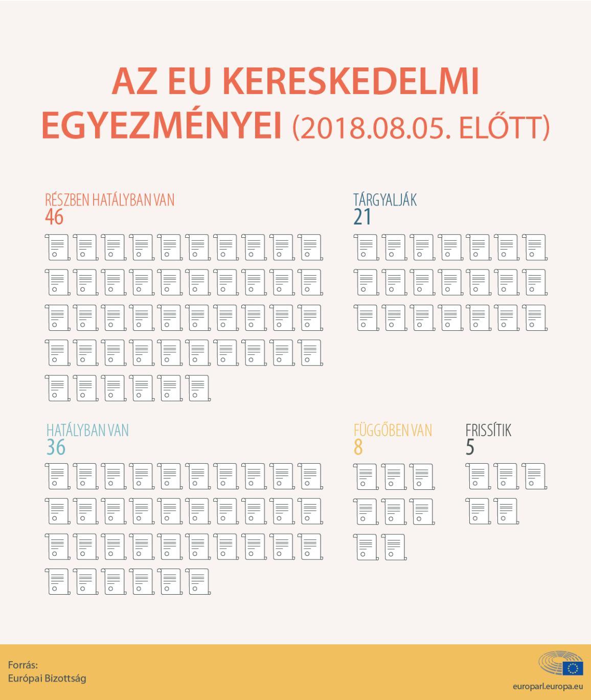 Az EU kereskedelmi egyezményei 2018-ig bezárólag
