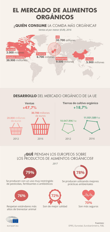 Mercado de los alimentos órganicos.