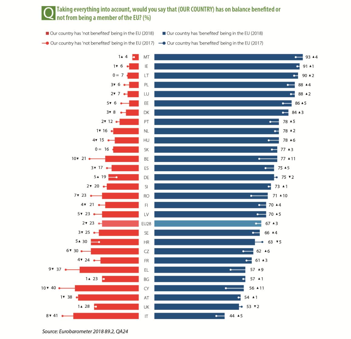 Benefit membership Eurobarometer