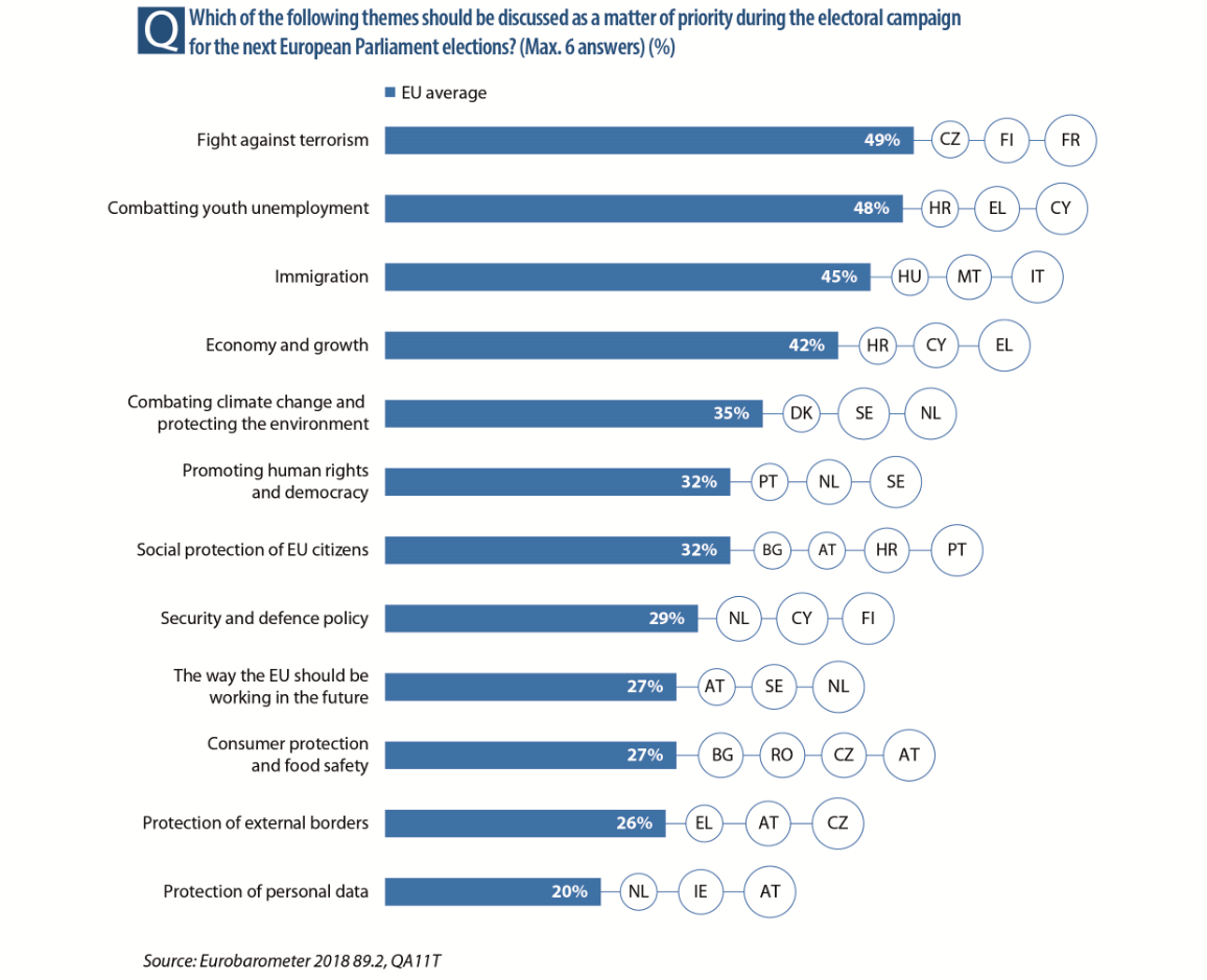 Topics Eurobarometer