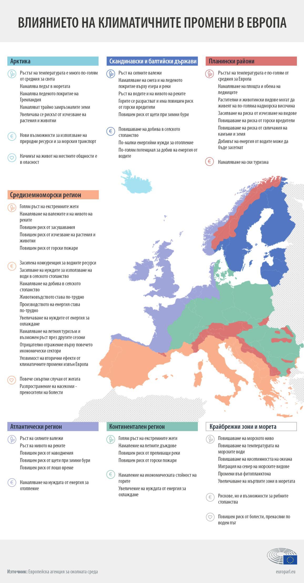 Инфографика: Влиянието на климатичните промени върху различните региони на Европа