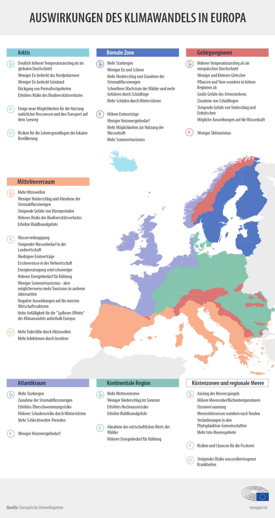 Die Infografik zeigt die Auswirkungen des Klimawandels auf die verschiedenen Regionen Europas