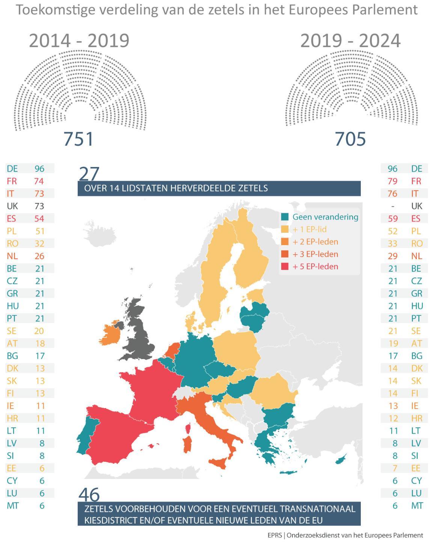 Kaart van de EU met lijst van lidstaten en zetelaantallen vóór en ná de Europese verkiezingen van 2019