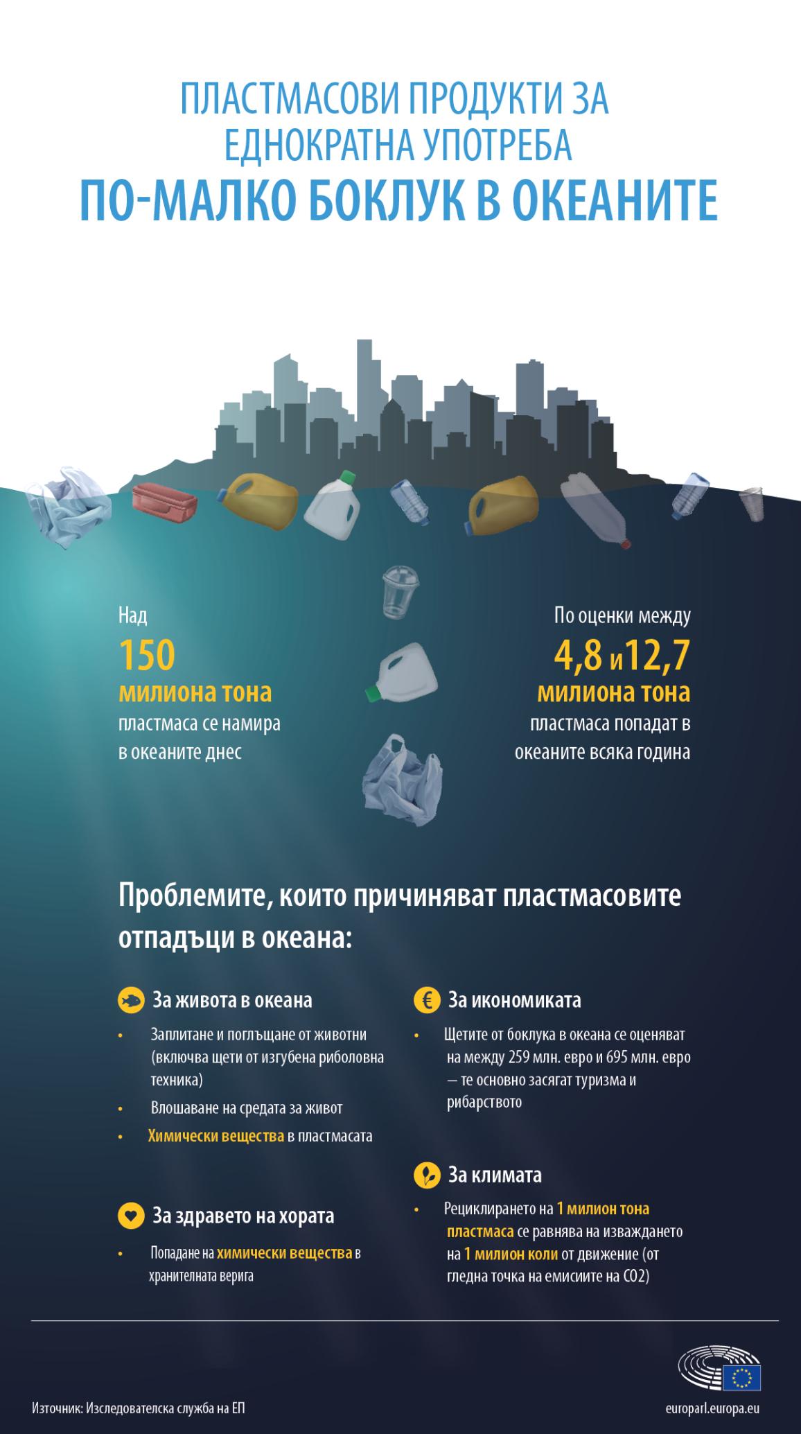 Инфографика за ключовите факти и проблемите, причинявани от пластмасовите отпадъци в океаните