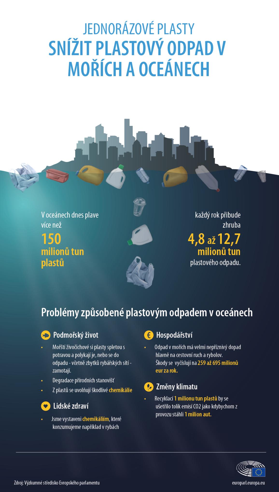 Množství plastů v oceánech - infografika