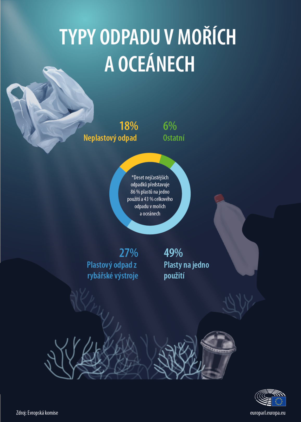 Infografika k plastovému odpadu v mořích.