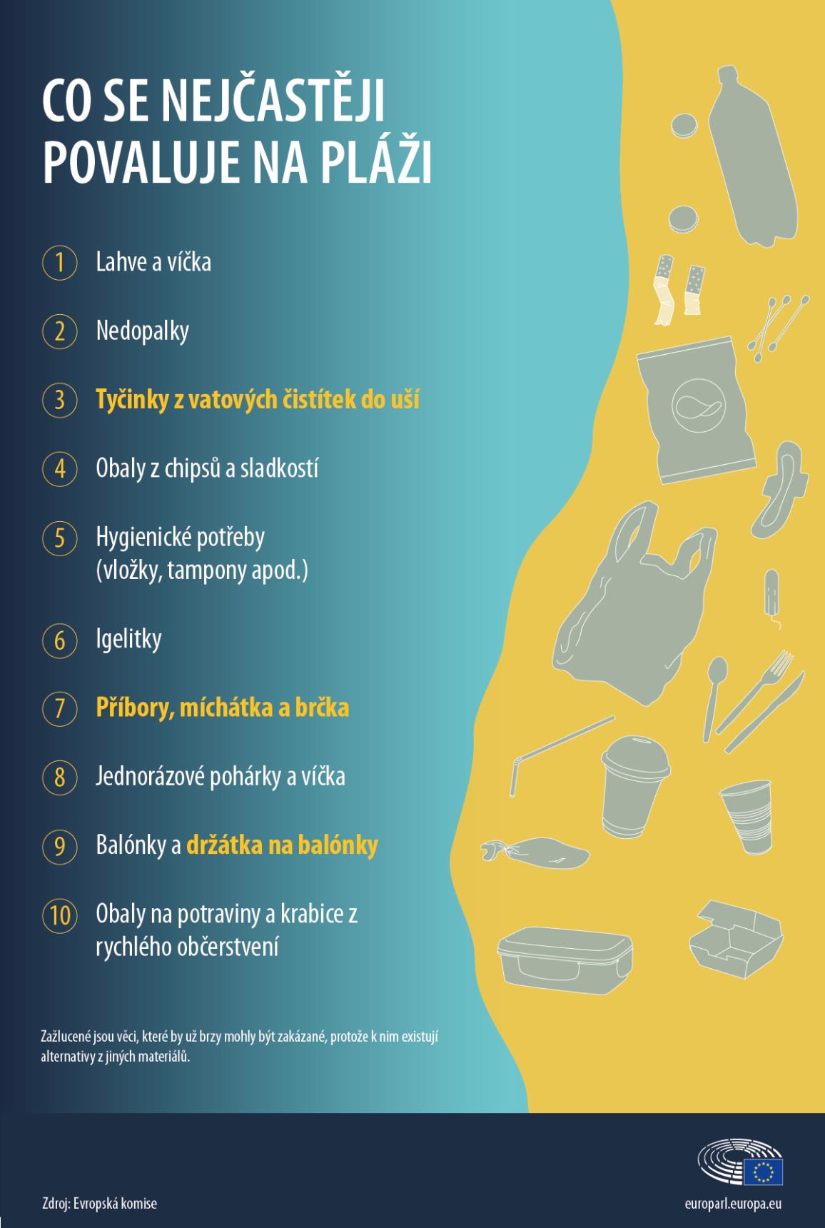 Plasty na jedno použití - znečištění pláží