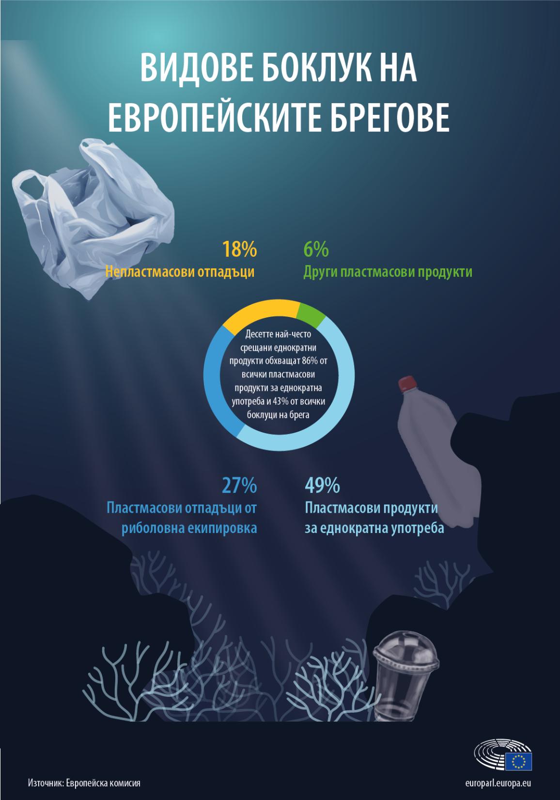 Инфографика за пластмасовите и непластмасовите отпадъци по видове