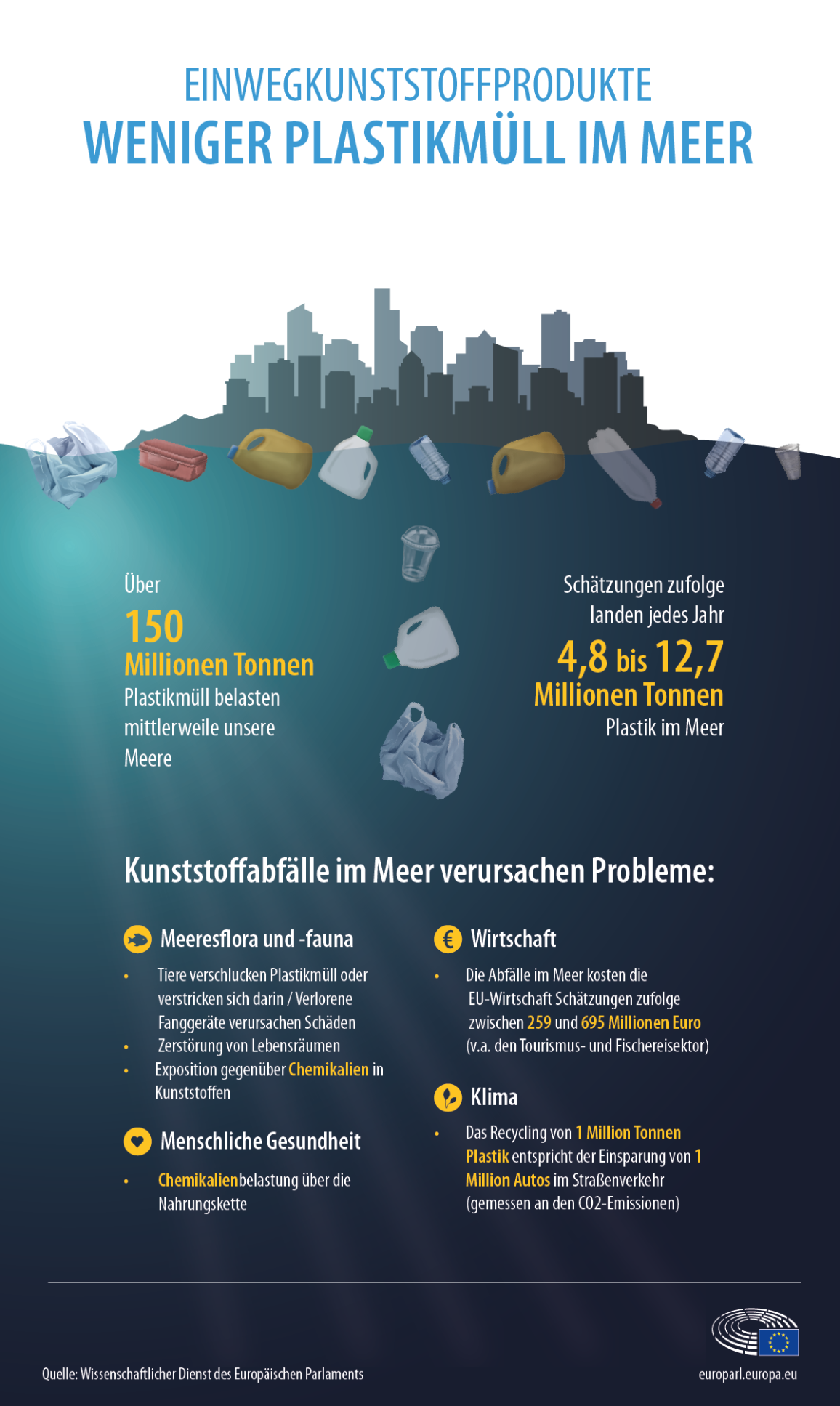 Infografik zu Plastikabfällen im Meer