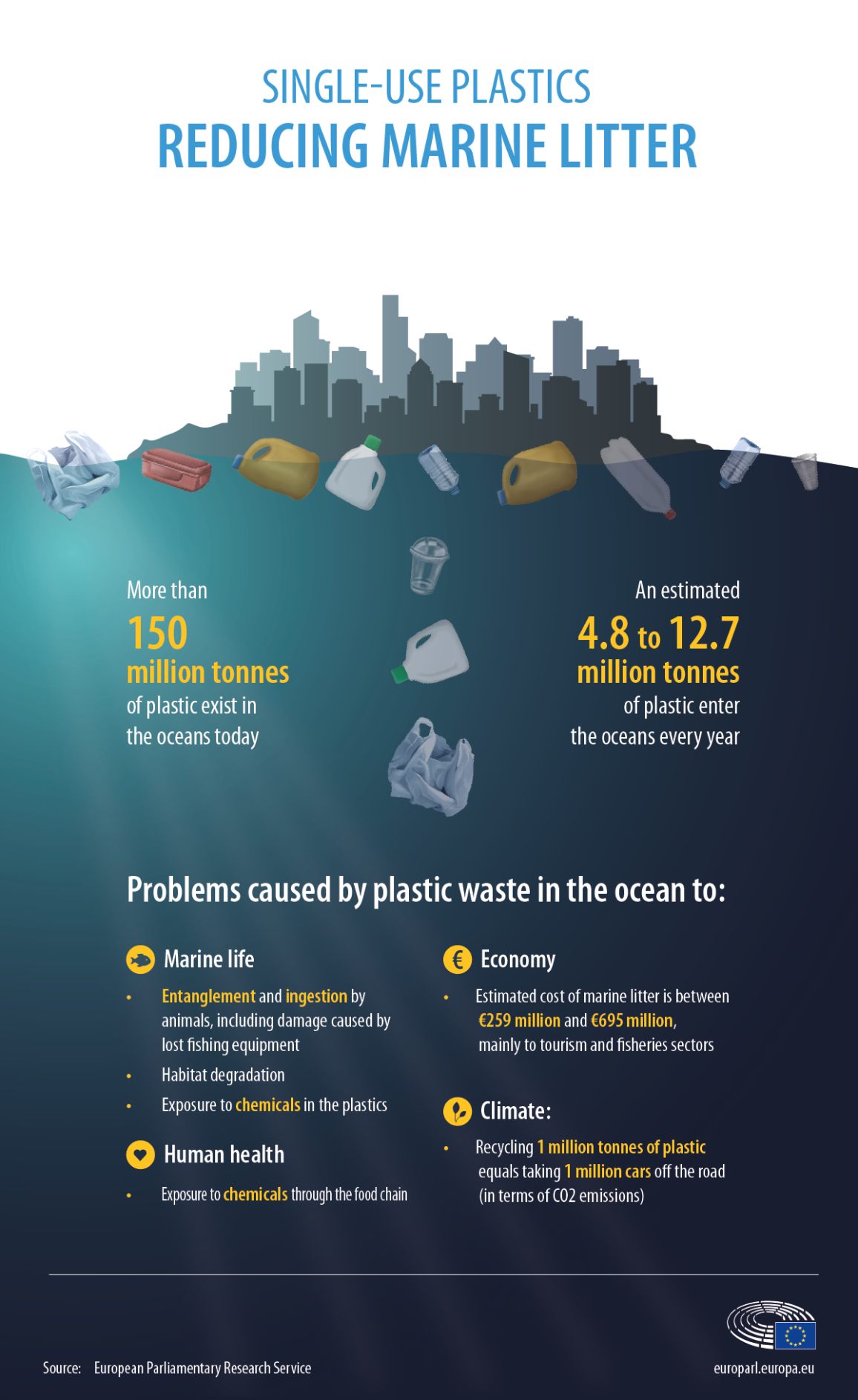 Infographic on key facts and issues caused by plastic waste in the ocean