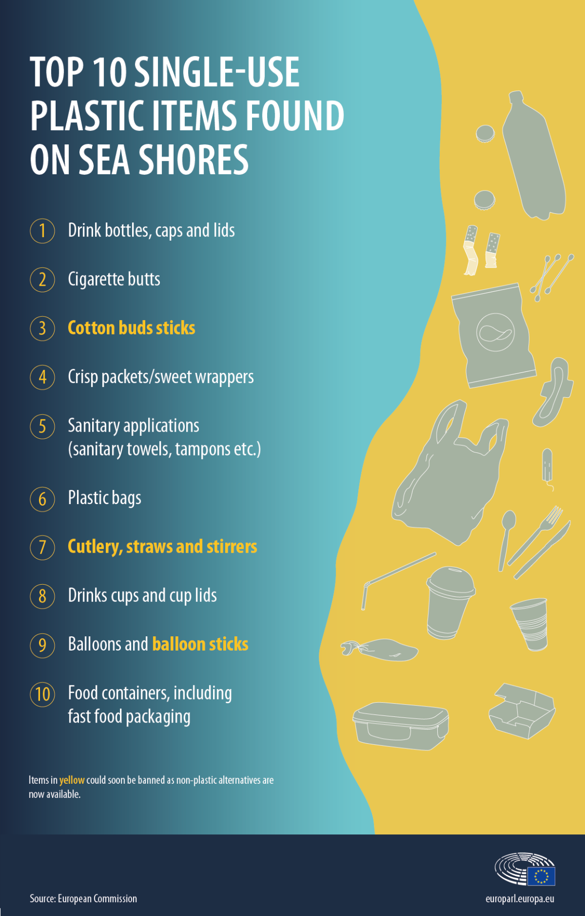 List of top 10 single use plastic items found on beaches