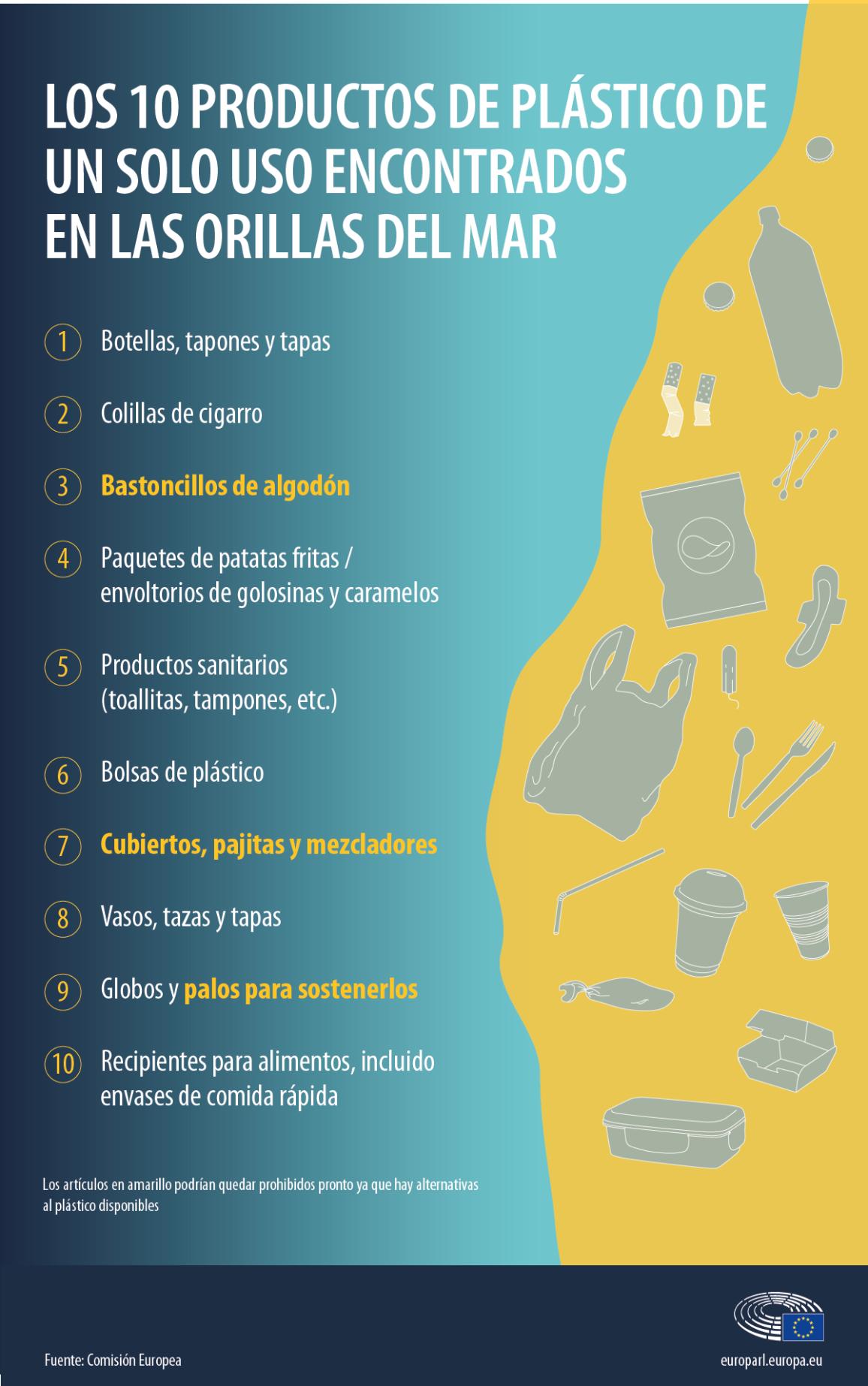 Infografía de los  diez productos plásticos más hallados en las playas.