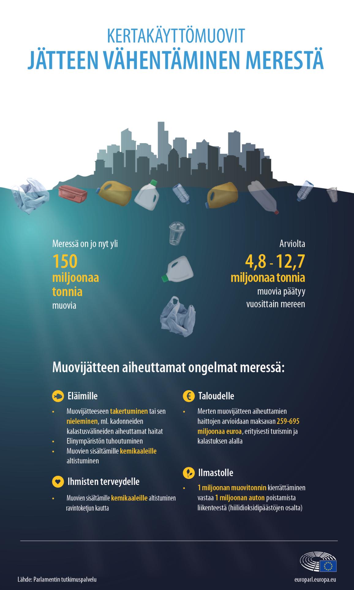 Infografiikka: keskeistä tietoa muovijätteestä ja sen aiheuttamista ongelmista merissä