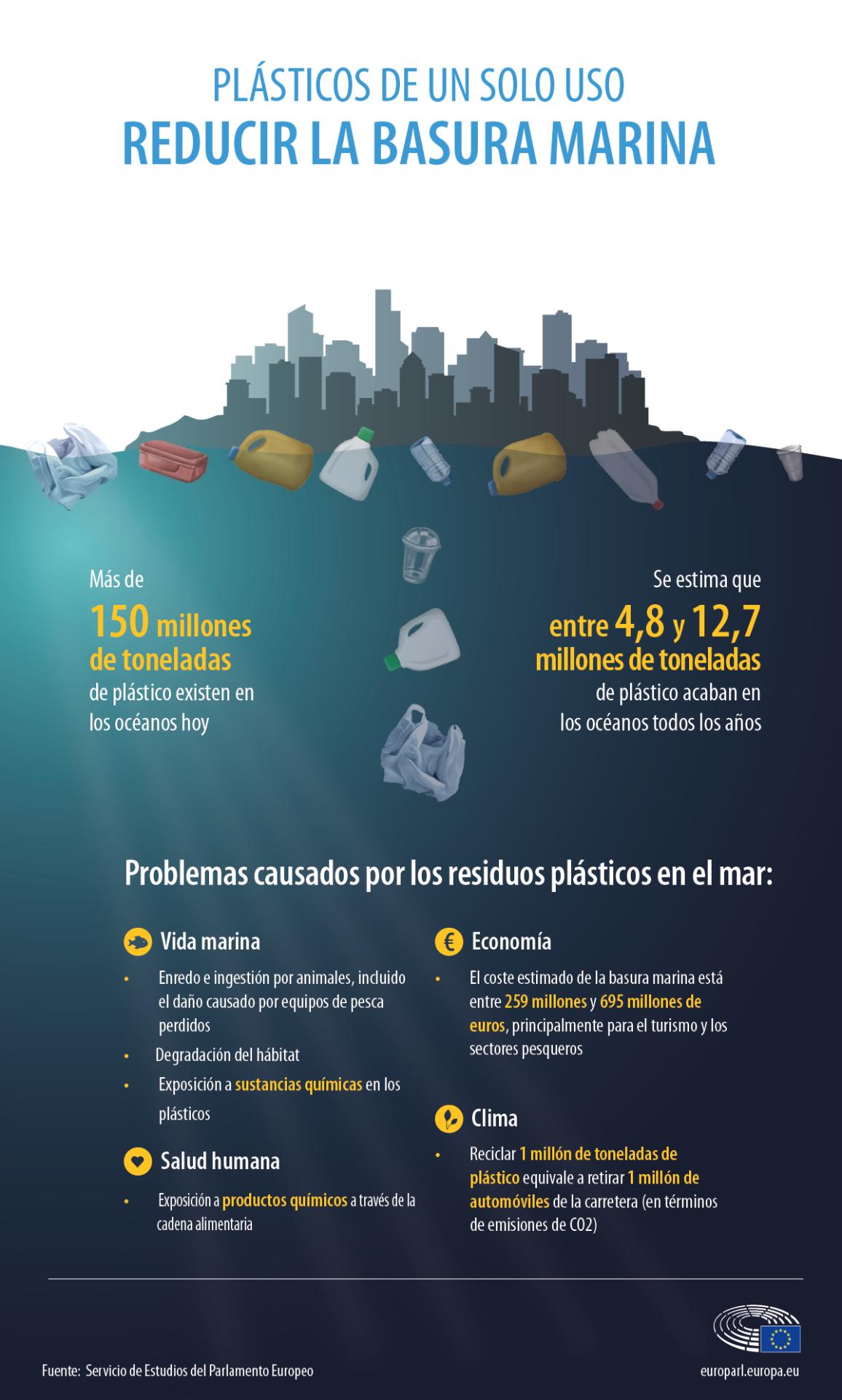 Infografía sobre los problemas causados por los residuos plátiscos en el mar.
